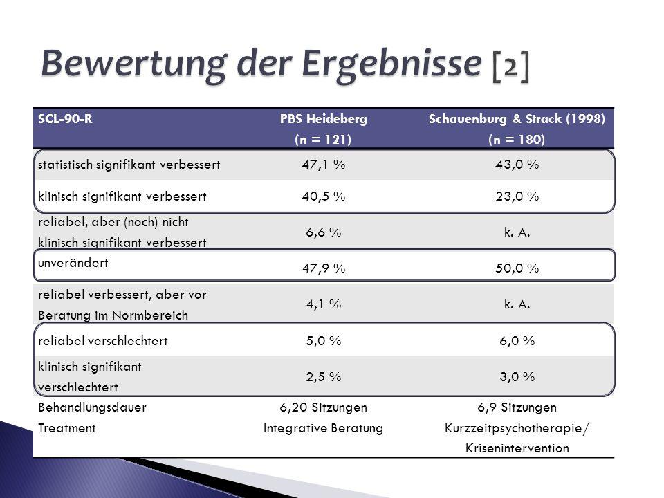 Bewertung der Ergebnisse [2]